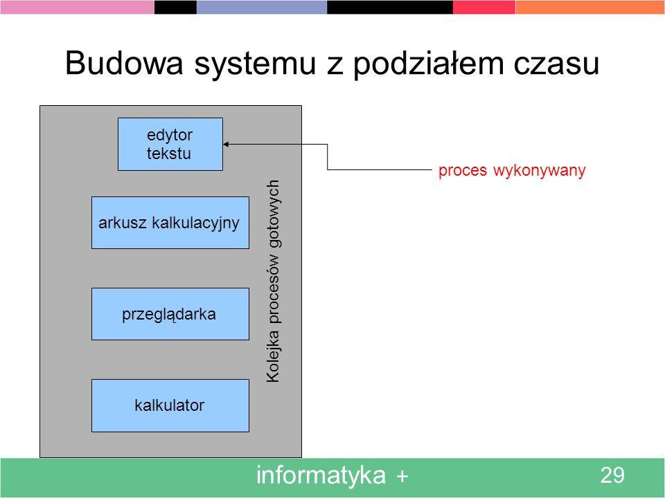 Kolejka procesów gotowych informatyka + 29 Budowa systemu z podziałem czasu edytor tekstu arkusz kalkulacyjny przeglądarka kalkulator proces wykonywany