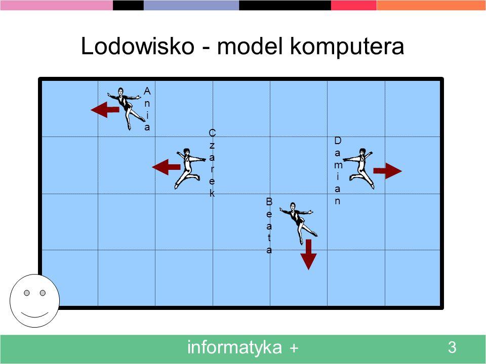 BeataBeata informatyka + 3 Lodowisko - model komputera AniaAnia CzarekCzarek DamianDamian