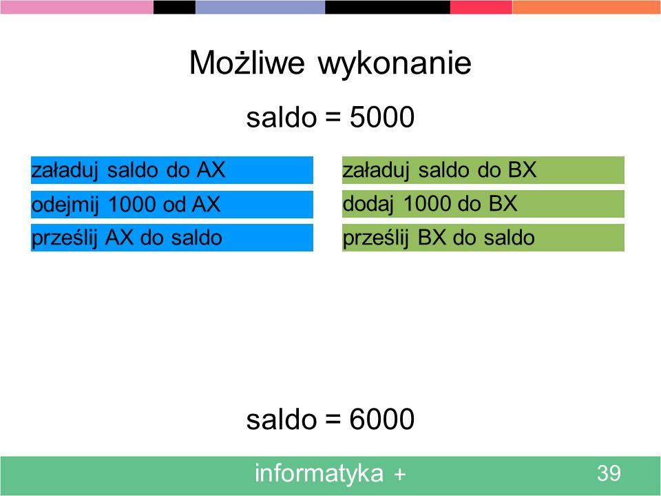 informatyka + 39 Możliwe wykonanie załaduj saldo do AX saldo = 5000 odejmij 1000 od AX prześlij AX do saldo załaduj saldo do BX dodaj 1000 do BX prześlij BX do saldo saldo = 6000
