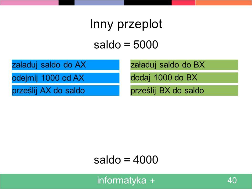 informatyka + 40 Inny przeplot załaduj saldo do AX saldo = 5000 odejmij 1000 od AX prześlij AX do saldo załaduj saldo do BX dodaj 1000 do BX prześlij BX do saldo saldo = 4000