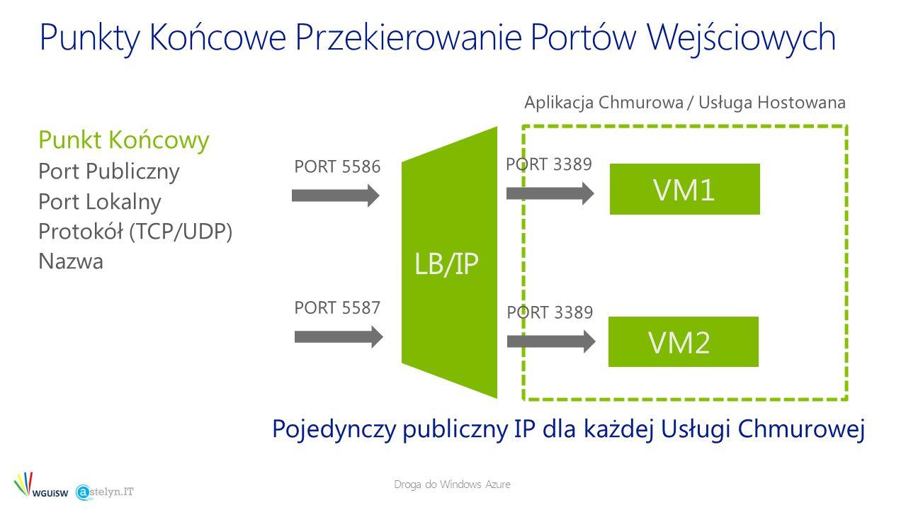 Droga do Windows Azure Pojedynczy publiczny IP dla każdej Usługi Chmurowej