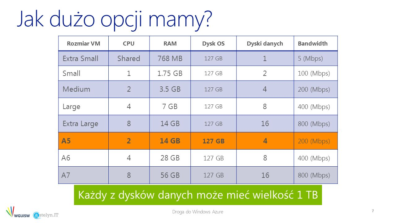 Droga do Windows Azure 7 Każdy z dysków danych może mieć wielkość 1 TB Rozmiar VMCPURAMDysk OSDyski danychBandwidth Extra SmallShared768 MB 127 GB 1 5 (Mbps) Small11.75 GB 127 GB 2 100 (Mbps) Medium23.5 GB 127 GB 4 200 (Mbps) Large47 GB 127 GB 8 400 (Mbps) Extra Large814 GB 127 GB 16 800 (Mbps) A6428 GB 127 GB 8 400 (Mbps) A7856 GB 127 GB 16 800 (Mbps) A5214 GB 127 GB 4 200 (Mbps)