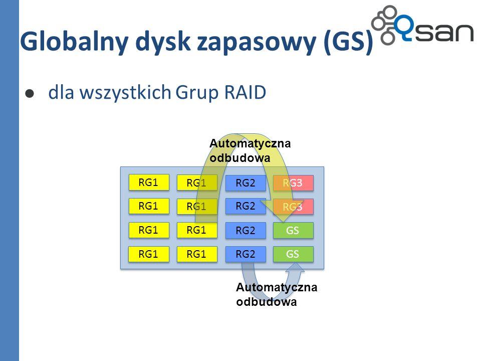 dla wszystkich Grup RAID Globalny dysk zapasowy (GS) RG1 RG2 RG1 RG3 RG2 RG3 GS Automatyczna odbudowa Automatyczna odbudowa