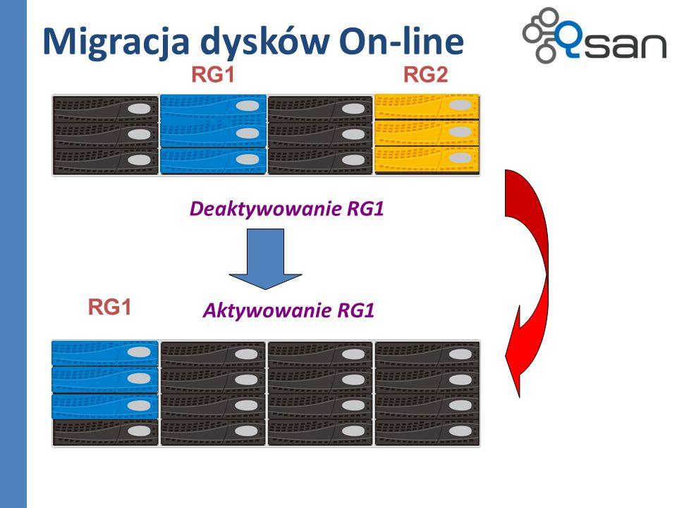 Deaktywowanie RG1 RG1RG2 RG1 Aktywowanie RG1 Migracja dysków On-line