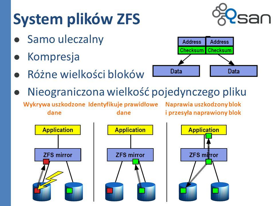 Samo uleczalny Kompresja Różne wielkości bloków Nieograniczona wielkość pojedynczego pliku System plików ZFS Wykrywa uszkodzone dane Identyfikuje prawidłowe dane Naprawia uszkodzony blok i przesyła naprawiony blok