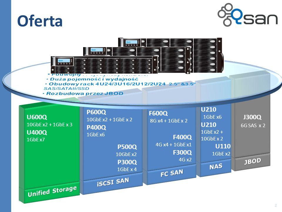 Oferta 2 P600Q 10GbE x2 + 1GbE x 2 P400Q 1GbE x6 F600Q 8G x4 + 1GbE x 2 U210 1GbE x6 U210 1GbE x2 + 10GbE x 2 U110 1GbE x2 J300Q 6G SAS x 2 P500Q 10Gb