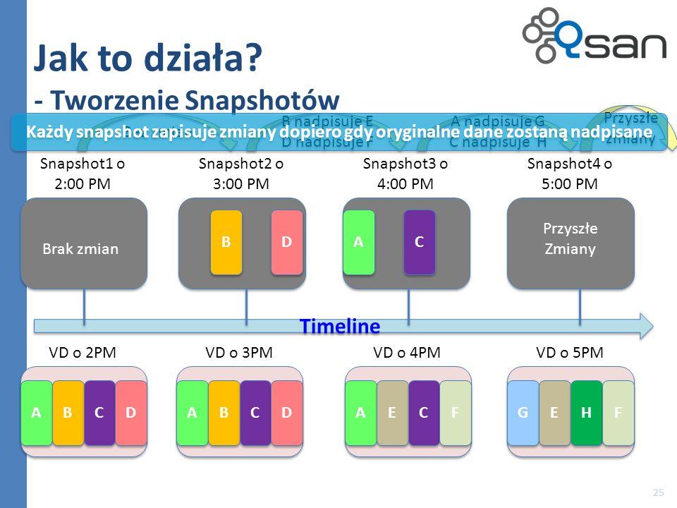 Jak to działa? - Tworzenie Snapshotów 25 A A B B C C D D VD o 2PM Timeline Snapshot1 o 2:00 PM Snapshot2 o 3:00 PM Snapshot3 o 4:00 PM Snapshot4 o 5:0