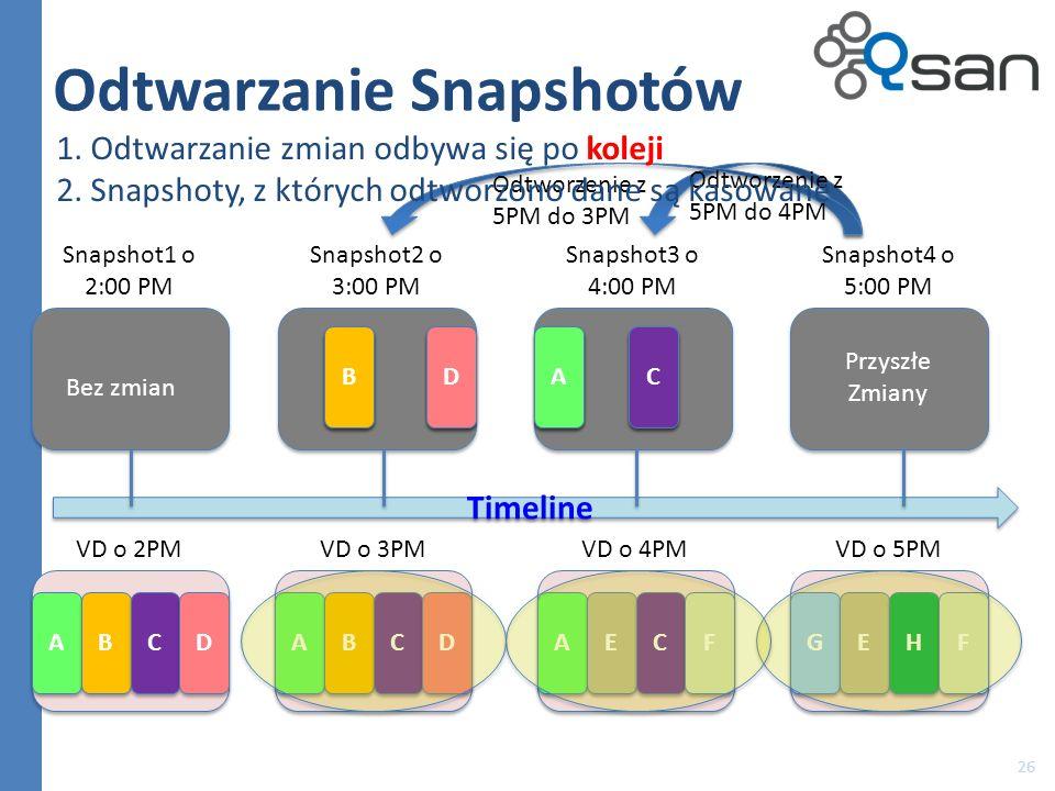 Odtwarzanie Snapshotów 26 A A B B C C D D VD o 2PM Timeline Snapshot1 o 2:00 PM Snapshot2 o 3:00 PM Snapshot3 o 4:00 PM Snapshot4 o 5:00 PM A A B B C