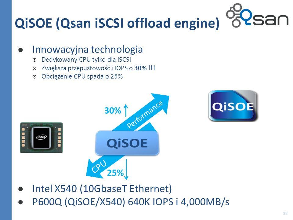 QiSOE (Qsan iSCSI offload engine) Innowacyjna technologia Dedykowany CPU tylko dla iSCSI Zwiększa przepustowość i IOPS o 30% !!! Obciążenie CPU spada