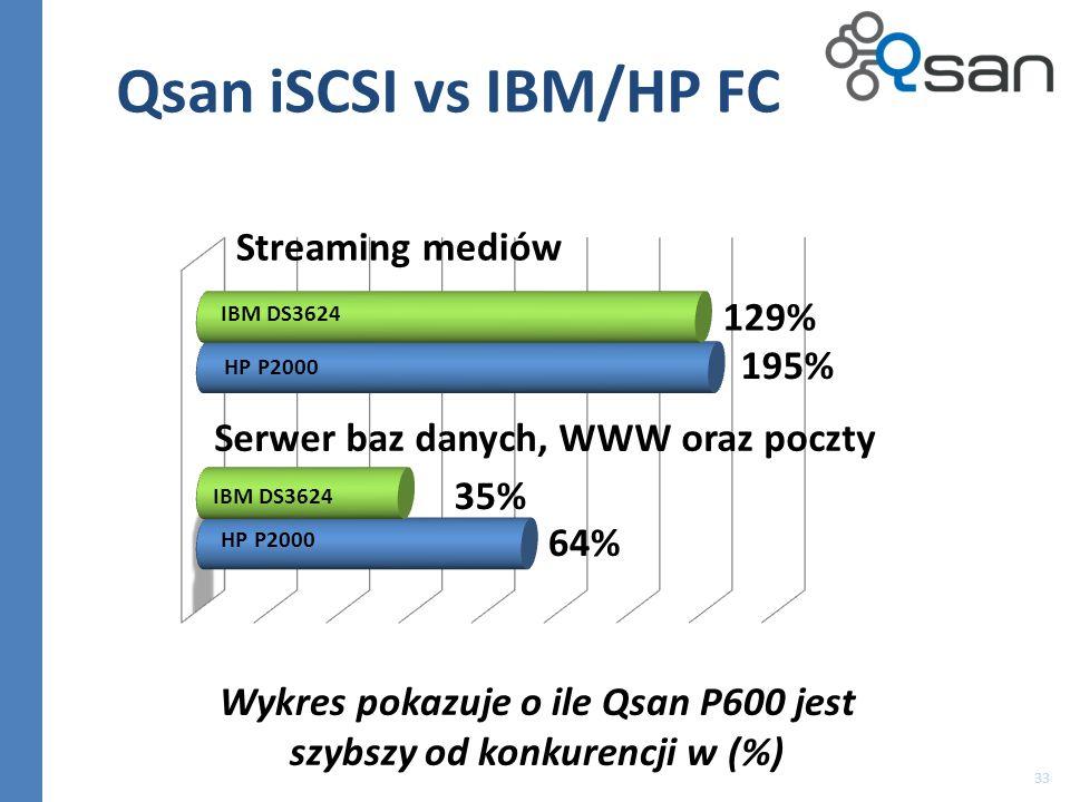 33 Qsan iSCSI vs IBM/HP FC HP P2000 Streaming mediów Wykres pokazuje o ile Qsan P600 jest szybszy od konkurencji w (%) IBM DS3624 Serwer baz danych, W