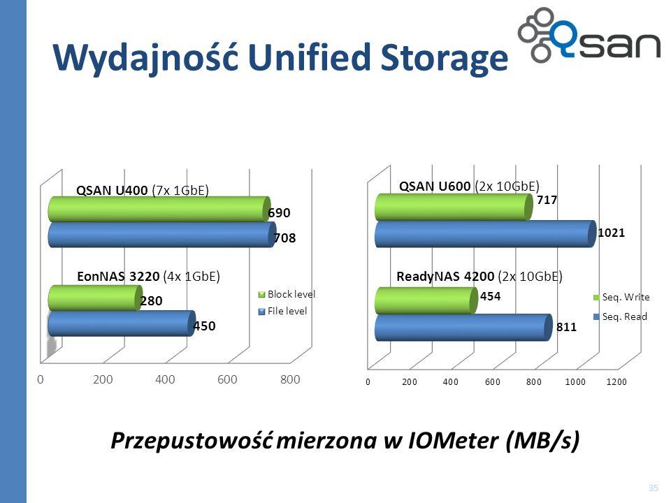 35 Wydajność Unified Storage QSAN U400 (7x 1GbE) EonNAS 3220 (4x 1GbE) QSAN U600 (2x 10GbE) ReadyNAS 4200 (2x 10GbE) Przepustowość mierzona w IOMeter (MB/s)