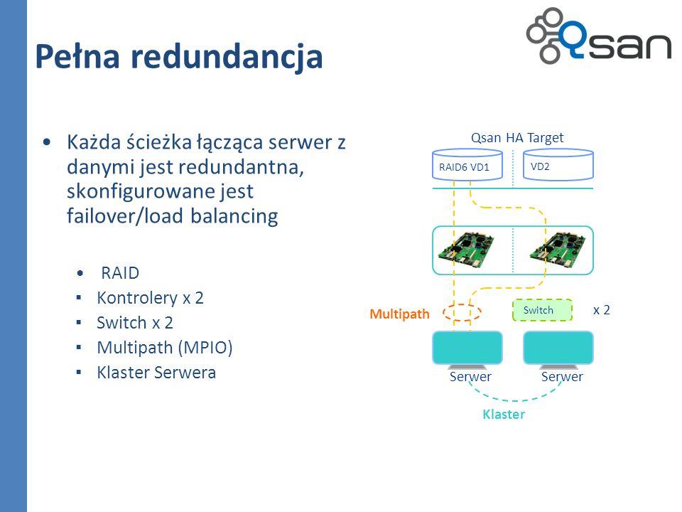 Pełna redundancja Każda ścieżka łącząca serwer z danymi jest redundantna, skonfigurowane jest failover/load balancing RAID Kontrolery x 2 Switch x 2 Multipath (MPIO) Klaster Serwera Qsan HA Target Serwer VD2 RAID6 VD1 Switch x 2 Multipath Klaster
