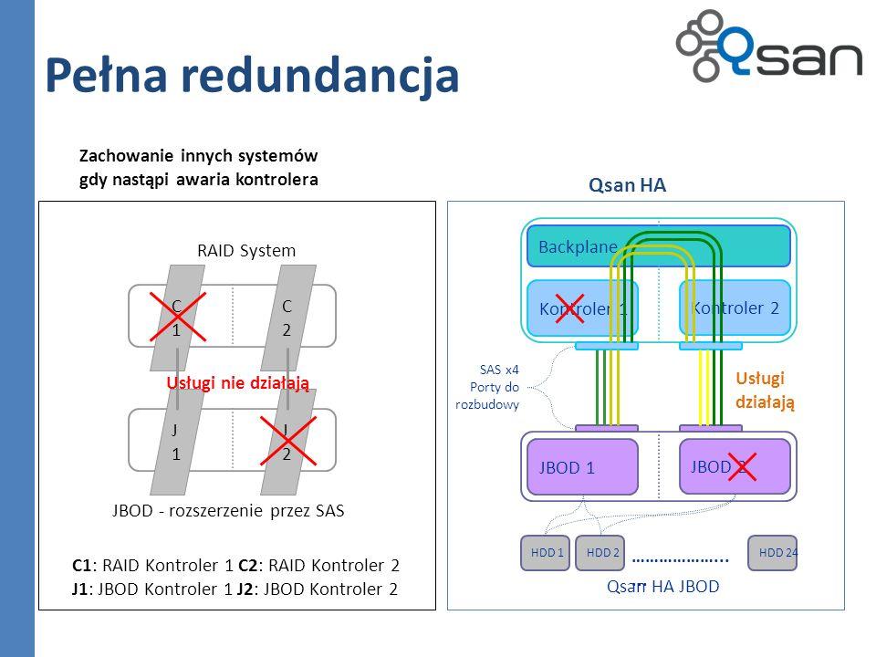 Pełna redundancja C1C1 C2C2 J1J1 J2J2 C1: RAID Kontroler 1 C2: RAID Kontroler 2 J1: JBOD Kontroler 1 J2: JBOD Kontroler 2 Zachowanie innych systemów gdy nastąpi awaria kontrolera RAID System JBOD - rozszerzenie przez SAS Usługi nie działają Qsan HA Backplane Kontroler 1 Kontroler 2 JBOD 1 HDD 1 JBOD 2 SAS x4 Porty do rozbudowy HDD 2 ………………......
