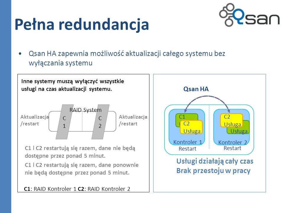 Pełna redundancja Qsan HA zapewnia możliwość aktualizacji całego systemu bez wyłączania systemu C1C1 C2C2 C1: RAID Kontroler 1 C2: RAID Kontroler 2 Inne systemy muszą wyłączyć wszystkie usługi na czas aktualizacji systemu.