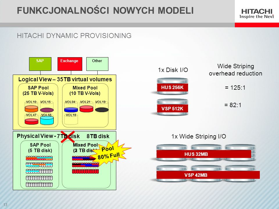 13 FUNKCJONALNOŚCI NOWYCH MODELI HITACHI DYNAMIC PROVISIONING Physical View - Logical View – 35TB virtual volumes SAPOtherExchange SAP Pool (25 TB V-V