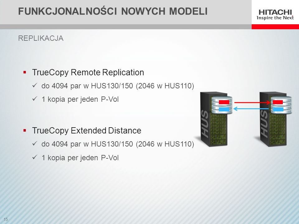 15 TrueCopy Remote Replication do 4094 par w HUS130/150 (2046 w HUS110) 1 kopia per jeden P-Vol TrueCopy Extended Distance do 4094 par w HUS130/150 (2