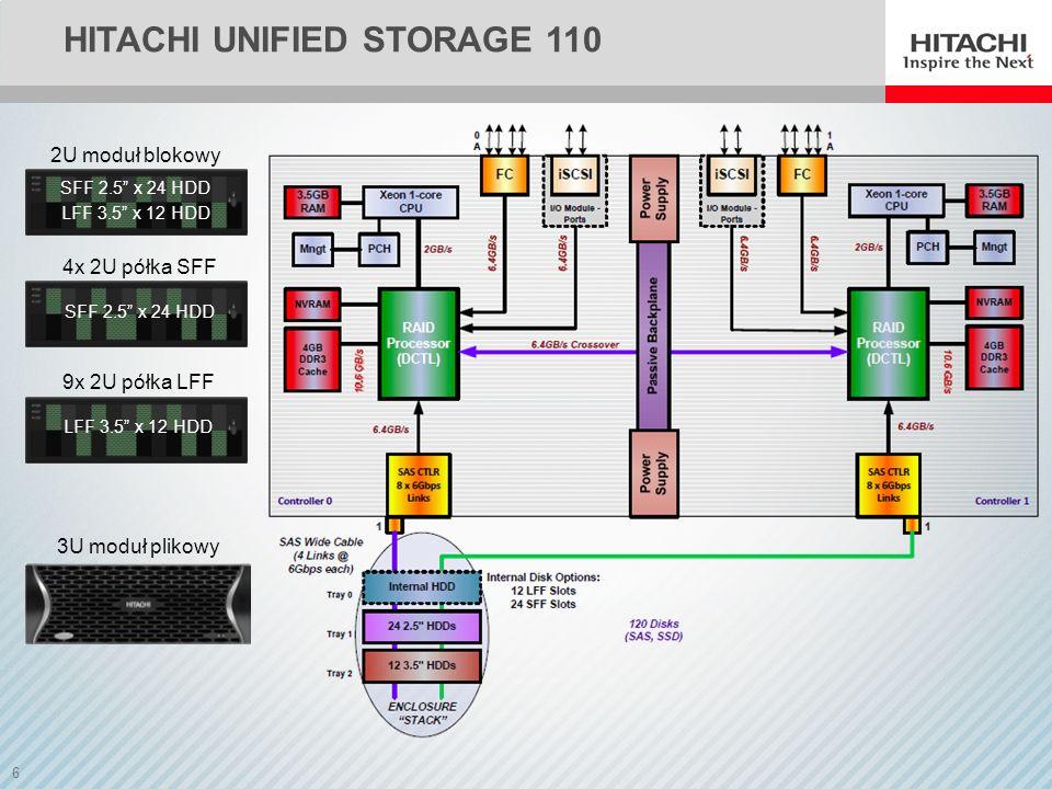 7 HITACHI UNIFIED STORAGE 130 2U moduł blokowy SFF 2.5 x 24 HDD LFF 3.5 x 12 HDD 19x 2U półka LFF LFF 3.5 x 12 HDD 10x 2U półka SFF SFF 2.5 x 24 HDD 5x 4U półka LFF Dense LFF 3.5 x 48 HDD 3U moduł plikowy