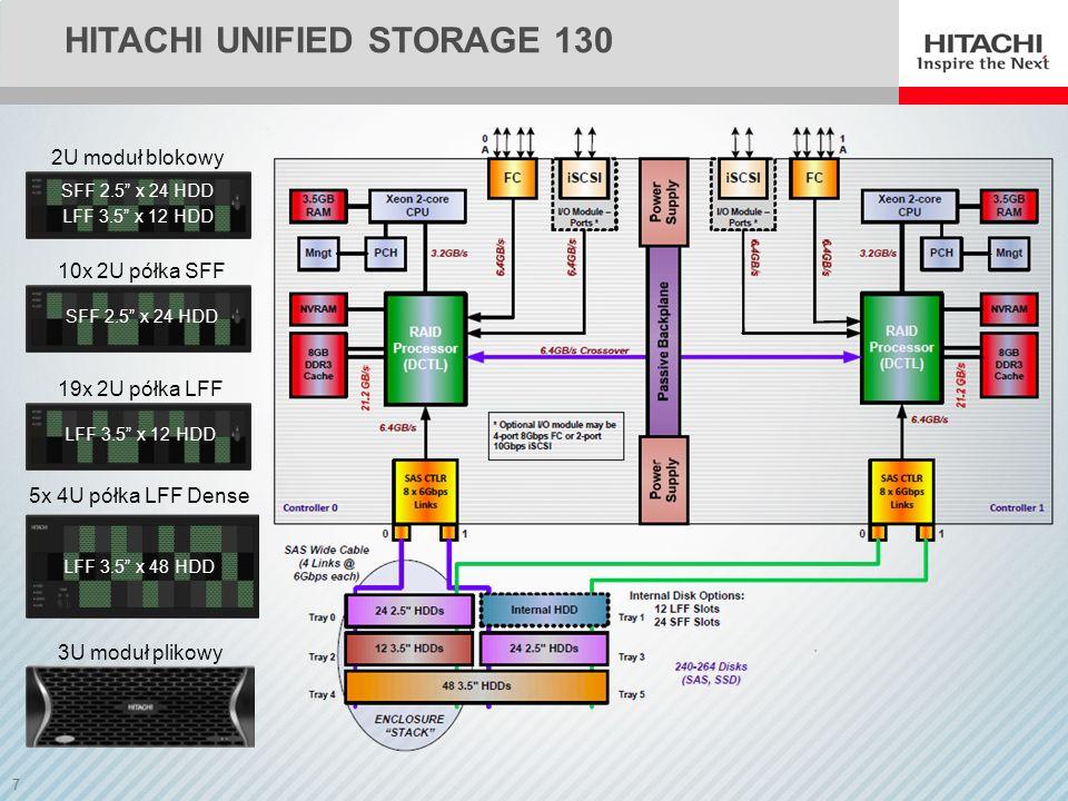 8 HITACHI UNIFIED STORAGE 150 3U moduł blokowy BEZ DYSKÓW 80x 2U półka LFF LFF 3.5 x 12 HDD 40x 2U półka SFF SFF 2.5 x 24 HDD 20x 4U półka LFF Dense LFF 3.5 x 48 HDD 3U moduł plikowy