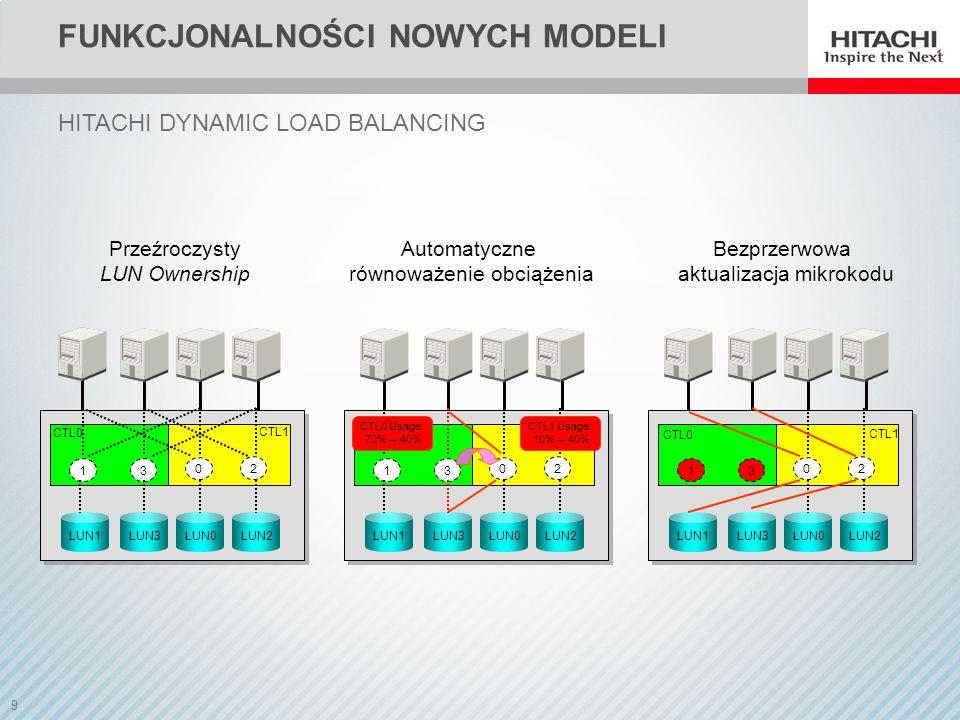9 FUNKCJONALNOŚCI NOWYCH MODELI LUN1LUN3LUN0LUN2 LUN1LUN3LUN0LUN2 LUN1LUN3LUN0LUN2 CTL1 Usage: 10% 40% CTL0 Usage: 70% 40% CTL1 CTL0 CTL1 CTL0 Automatyczne równoważenie obciążenia Bezprzerwowa aktualizacja mikrokodu Przeźroczysty LUN Ownership HITACHI DYNAMIC LOAD BALANCING