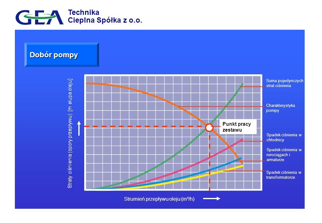 Dobór pompy Straty ciśnienia (opory przepływu) [m słupa oleju] Strumień przepływu oleju (m³/h) Charakterystyka pompy Punkt pracy zestawu Suma pojedync