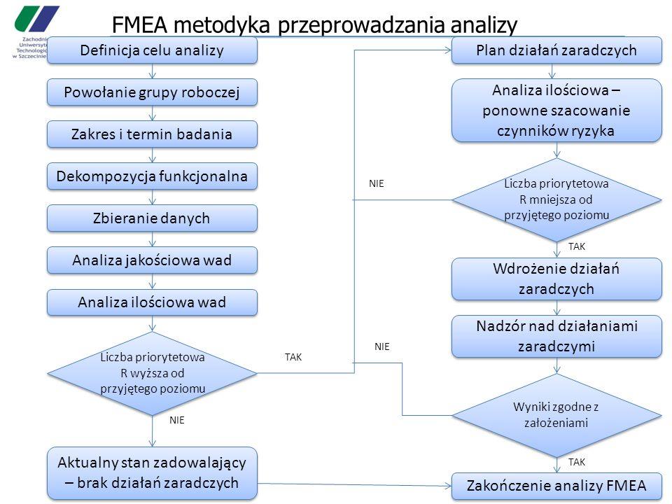 FMEA metodyka przeprowadzania analizy Definicja celu analizy Powołanie grupy roboczej Zakres i termin badania Dekompozycja funkcjonalna Zbieranie danych Analiza jakościowa wad Analiza ilościowa wad Liczba priorytetowa R wyższa od przyjętego poziomu Aktualny stan zadowalający – brak działań zaradczych Plan działań zaradczych Analiza ilościowa – ponowne szacowanie czynników ryzyka Liczba priorytetowa R mniejsza od przyjętego poziomu Wdrożenie działań zaradczych Nadzór nad działaniami zaradczymi Wyniki zgodne z założeniami Zakończenie analizy FMEA TAK NIE