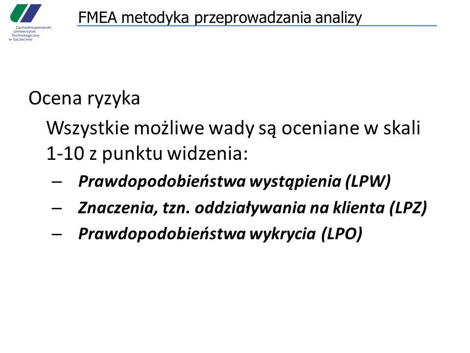 FMEA metodyka przeprowadzania analizy Ocena ryzyka Wszystkie możliwe wady są oceniane w skali 1-10 z punktu widzenia: – Prawdopodobieństwa wystąpienia (LPW) – Znaczenia, tzn.