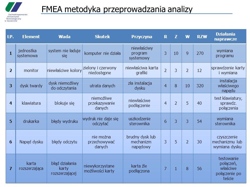FMEA metodyka przeprowadzania analizy