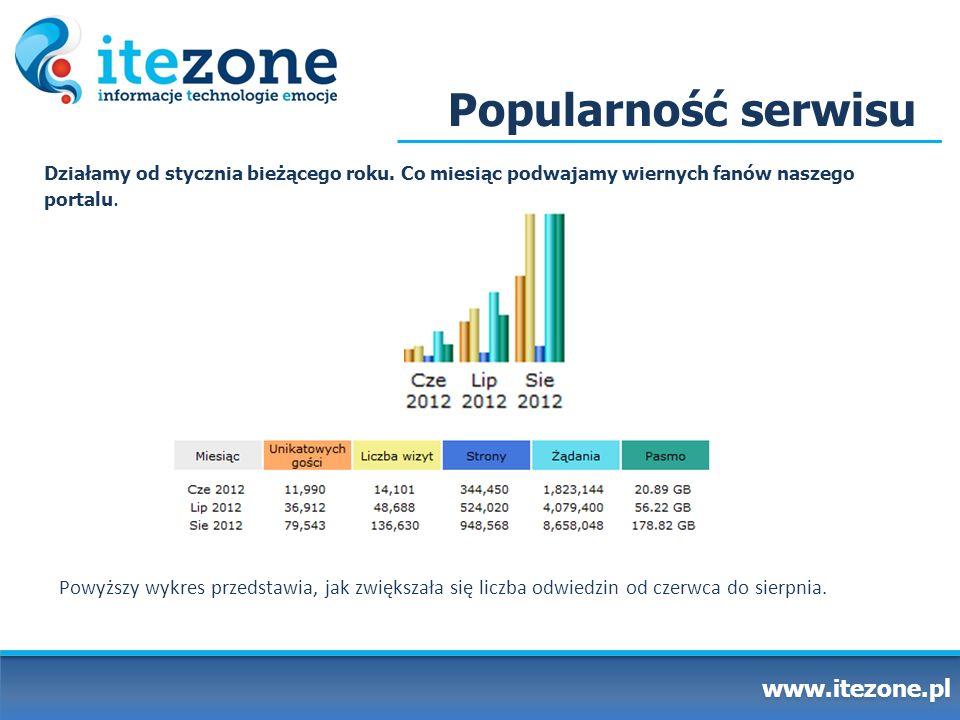 Popularność serwisu www.itezone.pl Działamy od stycznia bieżącego roku. Co miesiąc podwajamy wiernych fanów naszego portalu. Powyższy wykres przedstaw