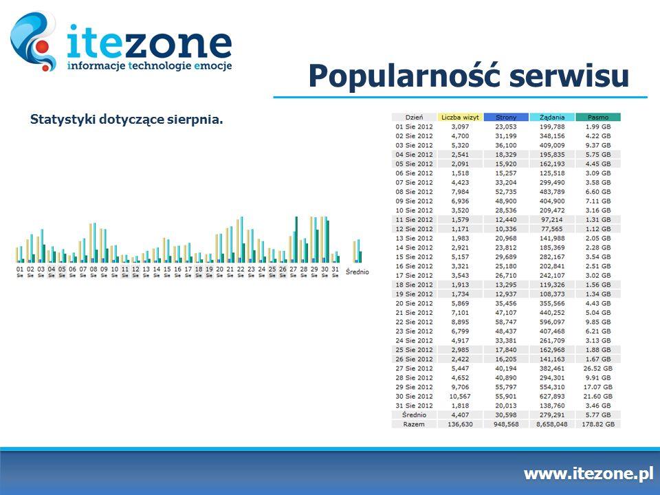 Popularność serwisu www.itezone.pl Statystyki dotyczące sierpnia.
