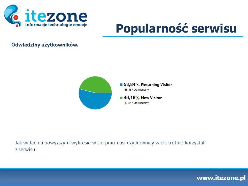 Popularność serwisu www.itezone.pl Odwiedziny użytkowników. Jak widać na powyższym wykresie w sierpniu nasi użytkownicy wielokrotnie korzystali z serw