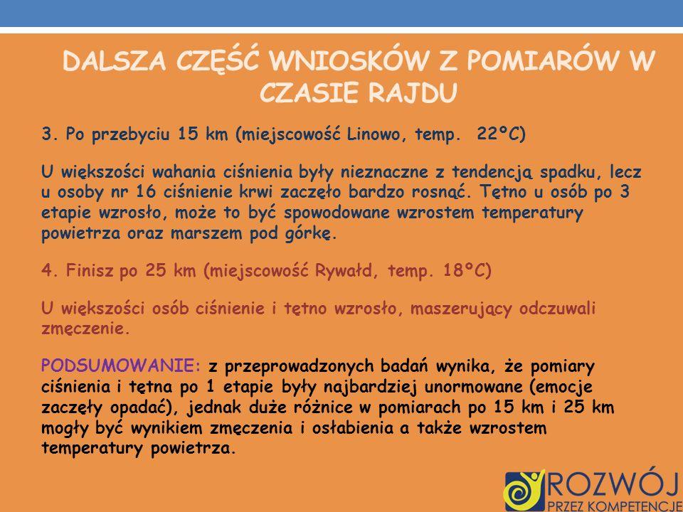DALSZA CZĘŚĆ WNIOSKÓW Z POMIARÓW W CZASIE RAJDU 3. Po przebyciu 15 km (miejscowość Linowo, temp. 22ºC) U większości wahania ciśnienia były nieznaczne