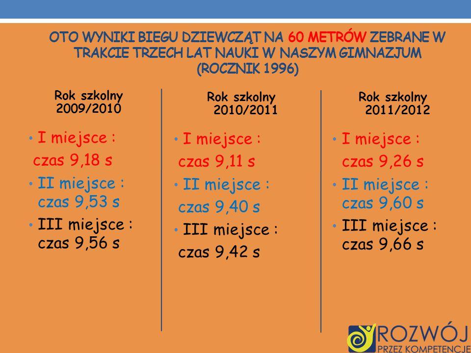 Rok szkolny 2009/2010 I miejsce : czas 9,18 s II miejsce : czas 9,53 s III miejsce : czas 9,56 s Rok szkolny 2010/2011 I miejsce : czas 9,11 s II miej