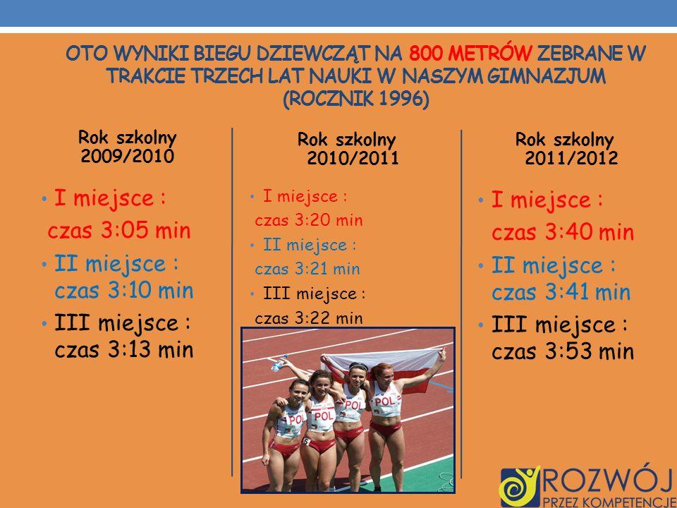 Rok szkolny 2009/2010 I miejsce : czas 3:05 min II miejsce : czas 3:10 min III miejsce : czas 3:13 min Rok szkolny 2010/2011 I miejsce : czas 3:20 min