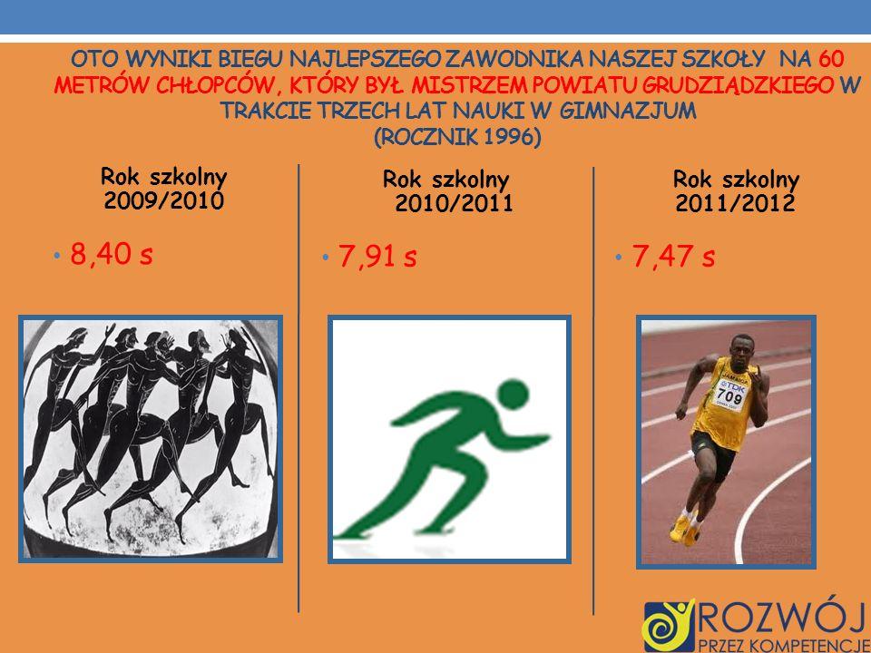 Rok szkolny 2009/2010 8,40 s Rok szkolny 2010/2011 7,91 s Rok szkolny 2011/2012 7,47 s OTO WYNIKI BIEGU NAJLEPSZEGO ZAWODNIKA NASZEJ SZKOŁY NA 60 METR