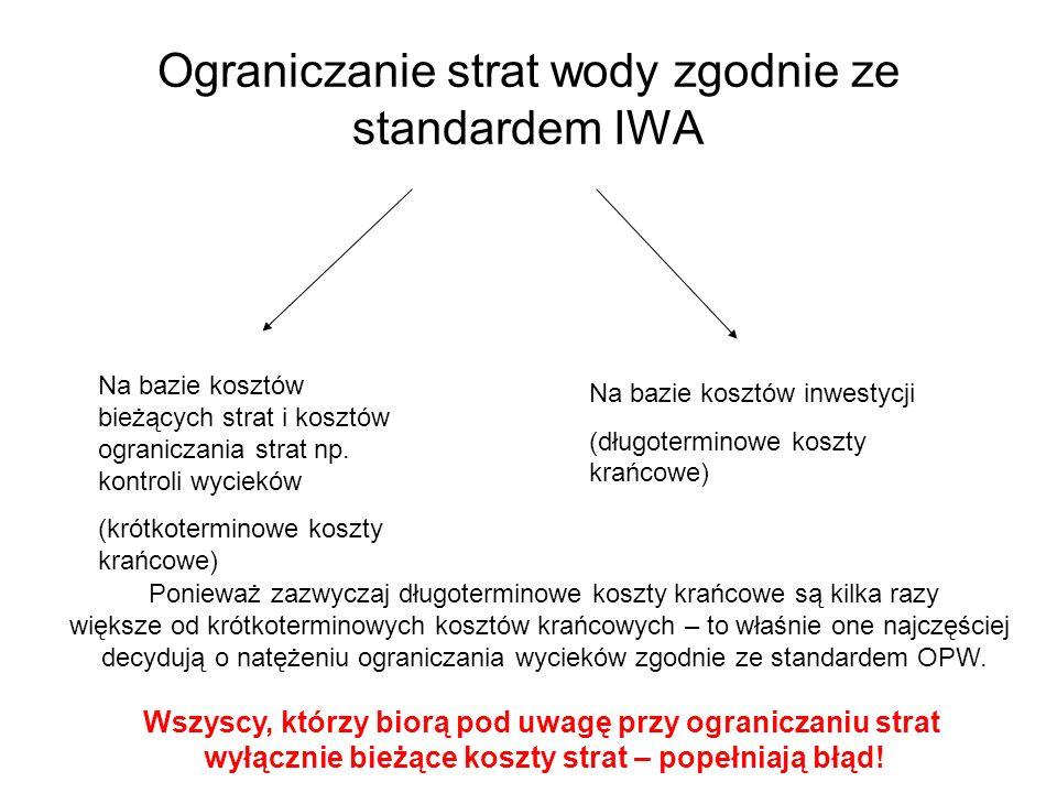 Ograniczanie strat wody zgodnie ze standardem IWA Na bazie kosztów bieżących strat i kosztów ograniczania strat np. kontroli wycieków (krótkoterminowe