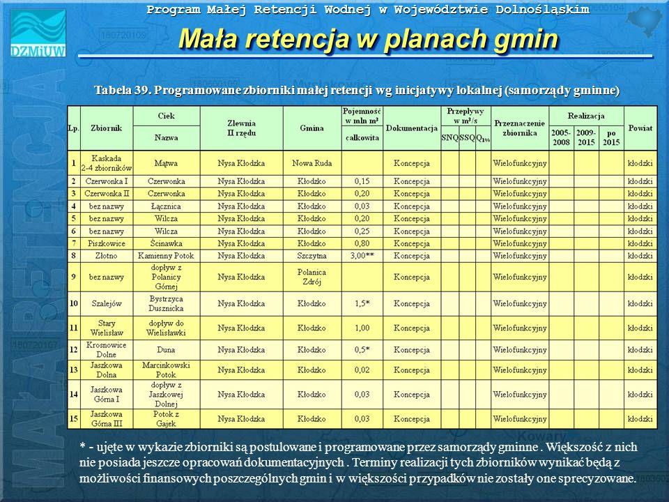 Program Małej Retencji Wodnej w Województwie Dolnośląskim Mała retencja w planach gmin * - ujęte w wykazie zbiorniki są postulowane i programowane prz