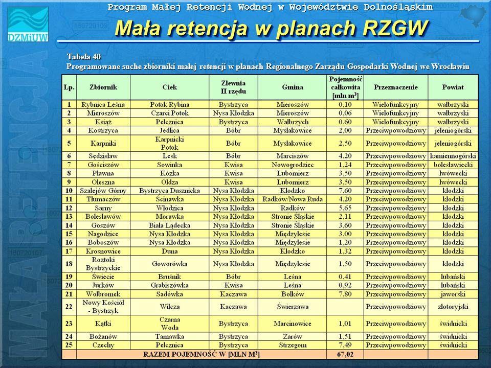 Program Małej Retencji Wodnej w Województwie Dolnośląskim Mała retencja w planach RZGW Programowane suche zbiorniki małej retencji w planach Regionaln