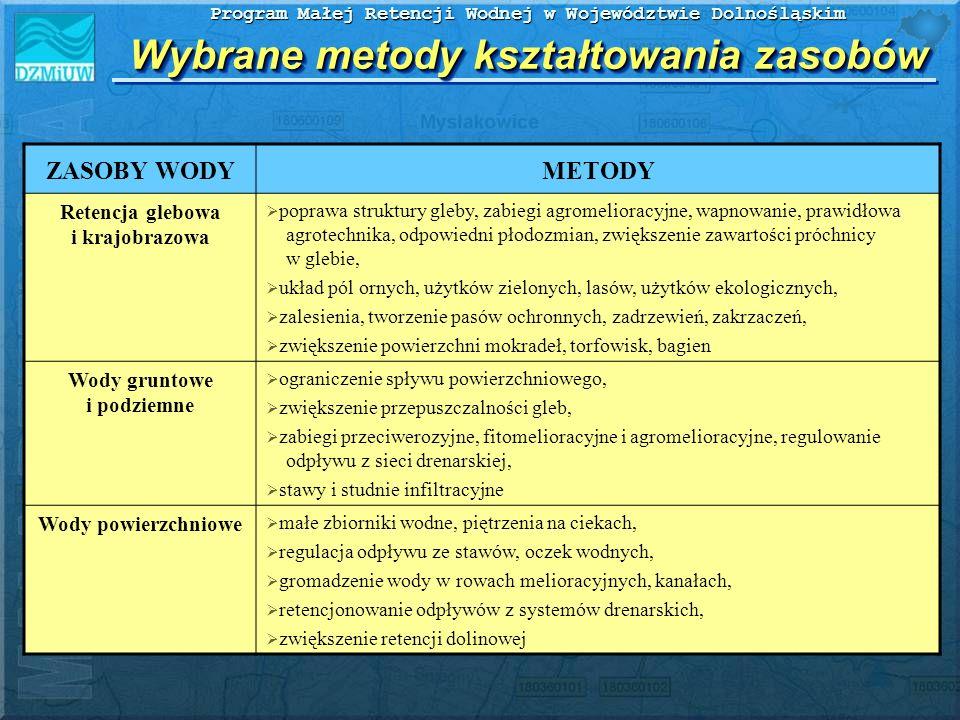 Program Małej Retencji Wodnej w Województwie Dolnośląskim Wybrane metody kształtowania zasobów ZASOBY WODYMETODY Retencja glebowa i krajobrazowa popra