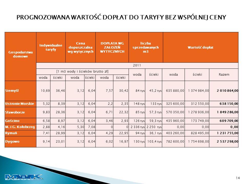 Gospodarstwa domowe Indywidualne taryfy Cena dopuszczalna wg wytycznych DOPŁATA WG ZAŁOŻEŃ WYTYCZNYCH liczba sprzedawanych m3 Wartość dopłat 2011 [1 m3 wody i ścieków brutto zł] woda ścieki woda ścieki Razem wodaściekiwodaściekiwodaścieki Siemyśl 10,6936,463,126,047,5730,4284 tys45,2 tys635 880,001 374 984,002 010 864,00 Ustronie Morskie 5,328,393,126,042,22,35148 tys133 tys325 600,00312 550,00638 150,00 Sławoborze 9,8328,363,126,046,7122,3285 tys57,3 tys570 350,001 278 936,001 849 286,00 Gościno 6,588,973,126,043,462,93126 tys59,3 tys435 960,00173 749,00609 709,00 M.