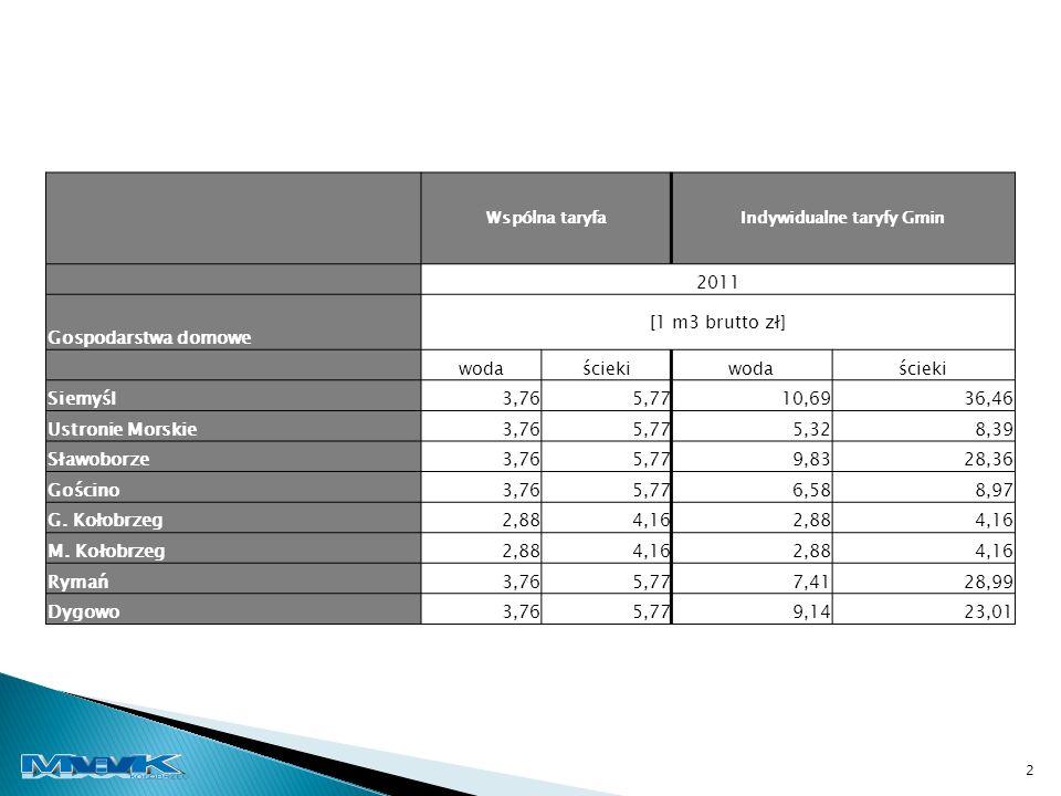 Wspólna taryfaIndywidualne taryfy Gmin 2011 Gospodarstwa domowe [1 m3 brutto zł] wodaściekiwodaścieki Siemyśl3,765,7710,6936,46 Ustronie Morskie3,765,775,328,39 Sławoborze3,765,779,8328,36 Gościno3,765,776,588,97 G.