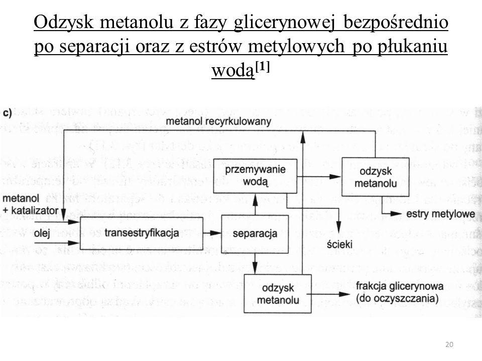 Odzysk metanolu z fazy glicerynowej bezpośrednio po separacji oraz z estrów metylowych po płukaniu wodą [1] 20