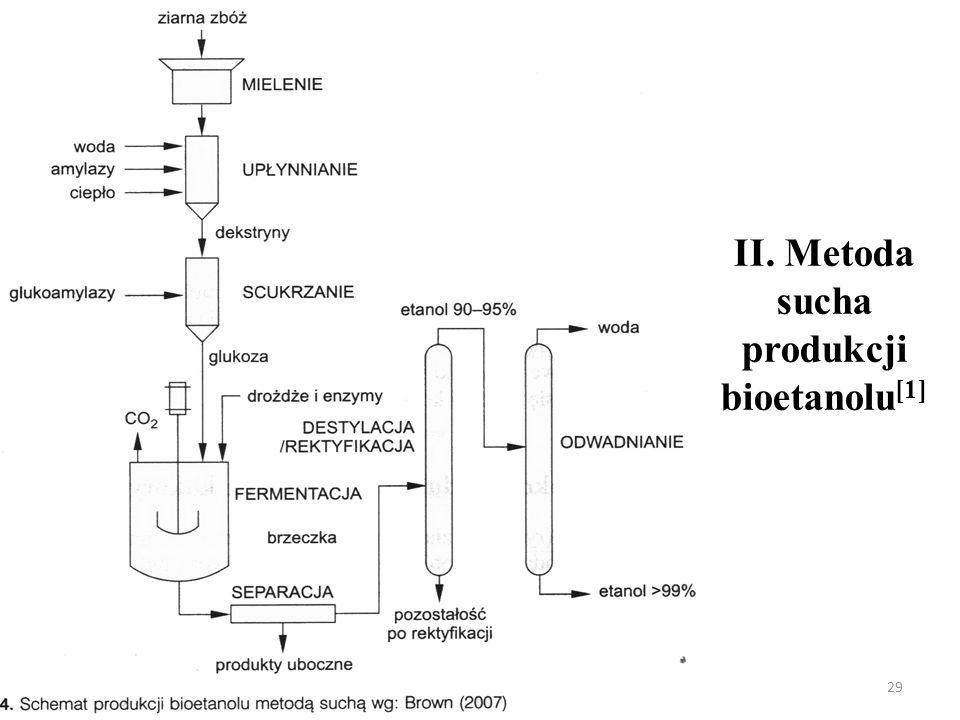II. Metoda sucha produkcji bioetanolu [1] 29