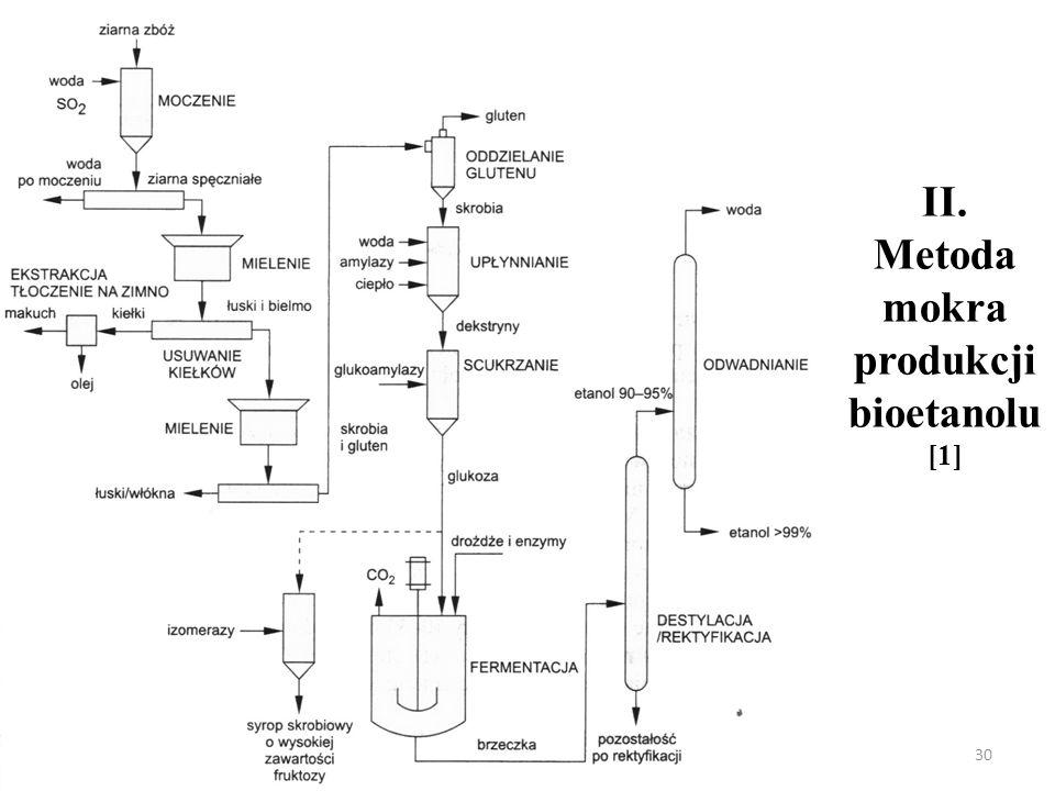 II. Metoda mokra produkcji bioetanolu [1] 30