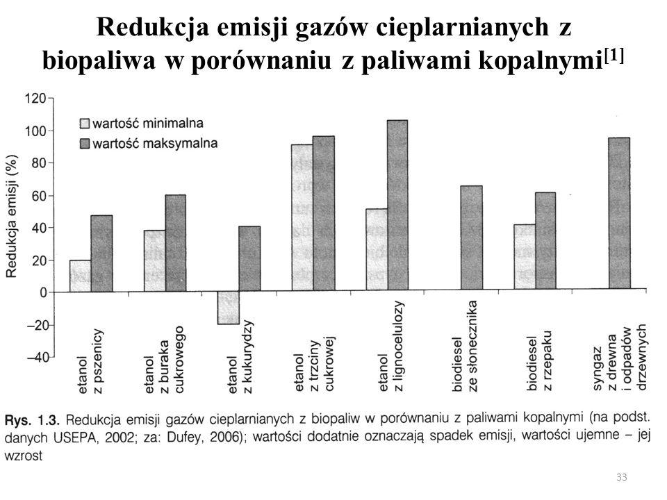 Redukcja emisji gazów cieplarnianych z biopaliwa w porównaniu z paliwami kopalnymi [1] 33