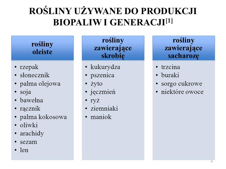 RODZAJE BIOPALIW I GENERACJI: [2] bioetanol (BioEtOH), rozumiany jako konwencjonalny etanol otrzymywany z procesów hydrolizy i fermentacji z roślin zawierających skrobię i sacharozę czyste oleje roślinne (PVO-pure vegetableoils), otrzymywane z procesów tłoczenia na zimno i ekstrakcji ziaren roślin oleistych biodiesel, stanowiący estry metylowe oleju rzepakowego (RME) lub estry metylowe (FAME) i etylowe (FAEE) wyższych kwasów tłuszczowych innych roślin oleistych otrzymywane w wyniku procesów tłoczenia na zimno, ekstrakcji i transestryfikacji biodiesel, stanowiący estry metylowe i etylowe otrzymywany w wyniku transestryfikacji posmażalniczych odpadów olejowych biogaz, stanowiący oczyszczony biogaz z zawilgoconego biogazu składowiskowego, bądź rolniczego bio-ETBE, otrzymywany z przeróbki chemicznej bioetanolu 5
