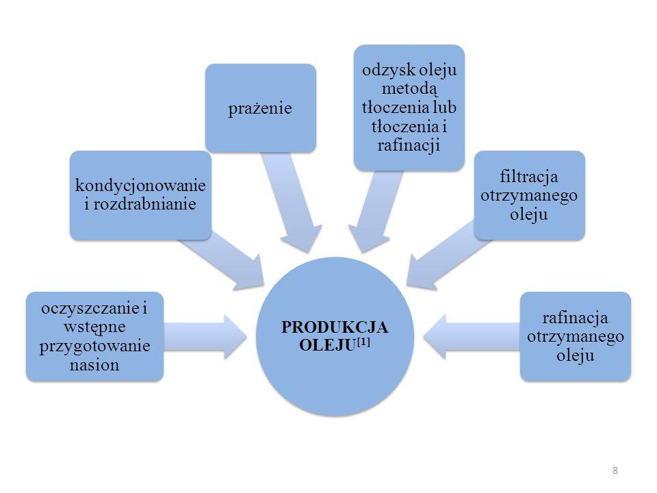 PRODUKCJA OLEJU [1] oczyszczanie i wstępne przygotowanie nasion kondycjonowanie i rozdrabnianie prażenie odzysk oleju metodą tłoczenia lub tłoczenia i