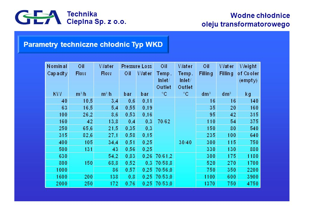 Technika Cieplna Sp. z o.o. Wodne chłodnice oleju transformatorowego Parametry techniczne chłodnic Typ WKD