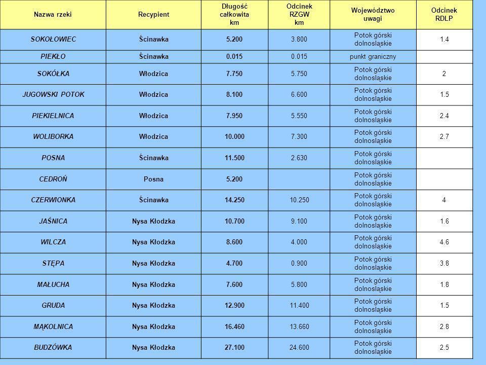 Nazwa rzekiRecypient Długość całkowita km Odcinek RZGW km Województwo uwagi Odcinek RDLP SOKOŁOWIECŚcinawka5.2003.800 Potok górski dolnosląskie 1.4 PI
