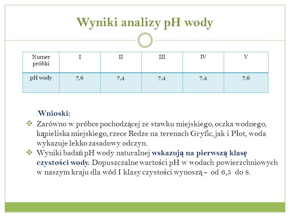 Wyniki analizy pH wody Numer próbki IIIIIIIVV pH wody7,67,4 7,6 Wnioski: Zarówno w próbce pochodz ą cej ze stawku miejskiego, oczka wodnego, k ą pieliska miejskiego, rzece Redze na terenach Gryfic, jak i P ł ot, woda wykazuje lekko zasadowy odczyn.