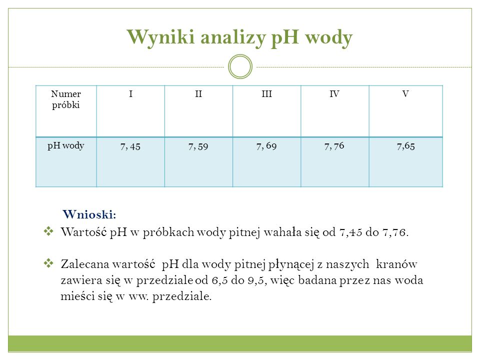 Wyniki analizy pH wody Numer próbki IIIIIIIVV pH wody7, 457, 597, 697, 767,65 Wnioski: Warto ść pH w próbkach wody pitnej waha ł a si ę od 7,45 do 7,76.